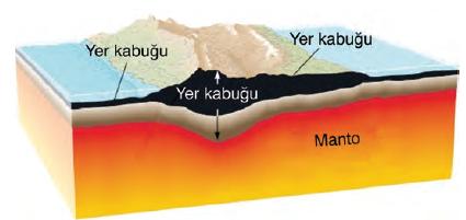Şekil 1.2 Yer kabuğunun kalınlığı okyanus tabanlarında az, karalarda fazladır.