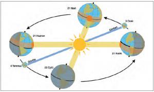 Şekil 1.2.2 Belirli günlerde Dünya'nın Güneş'e karşı konumu
