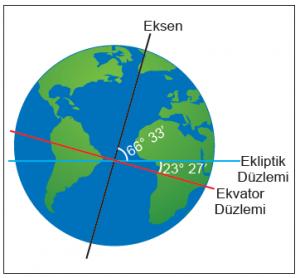 Şekil 1.2.3 Dünya'nın ekseni ekliptiğe 23° 27leğiktir.