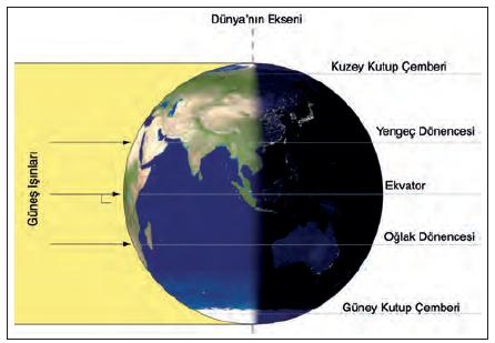 Şekil 1.2.4 - 21 Mart'ta Dünya'nın Güneş'e karşı konumu