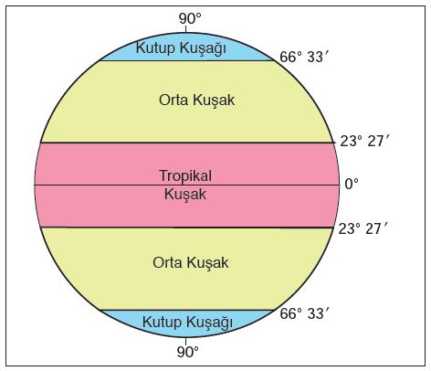 Şekil 1.2.8 Matematik iklim kuşakları