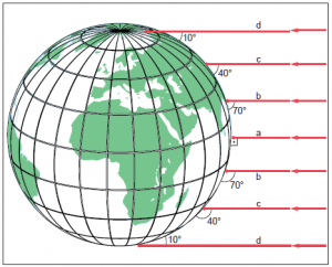 Şekil 1.5.2 Kutuplara gidildikçe güneş ışınlarının düşme açısı küçülmekte, güneş ışınlarının aldığı yol uzamaktadır.