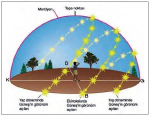 Şekil 1.5.4 Güneş'in ufuk düzlemindeki yüksekliği yıl boyunca değişmektedir.