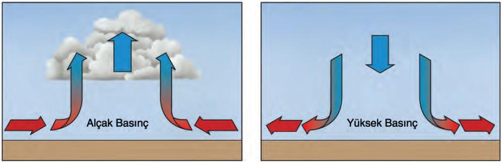 Şekil 1.5.8 Alçak ve yüksek basınç merkezlerinde dikey hava hareketleri