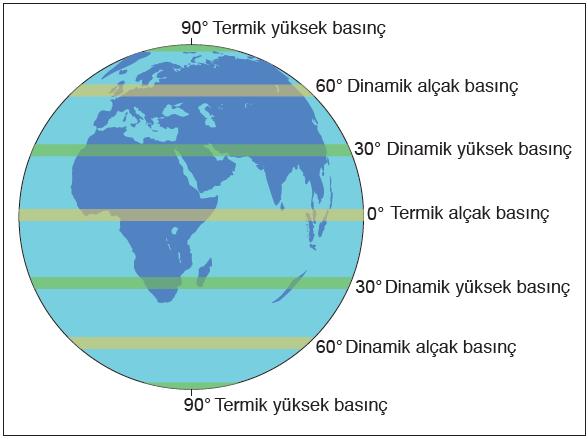 Şekil 1.5.9 Yeryüzündeki sürekli basınç merkezleri