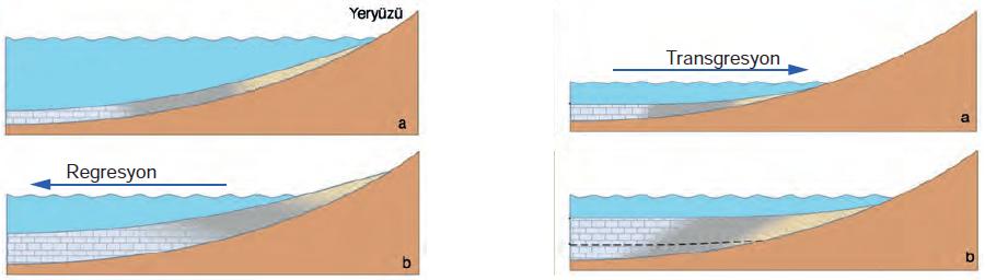 Şekil 1.6 Ağırlaşan katmanlar çökerken hafifleyen yerler yükselmektedir.