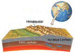 Şekil 1.7 Hint levhası ile Avrasya levhasının çarpışması sonucu Himalayalar oluşmuştur.