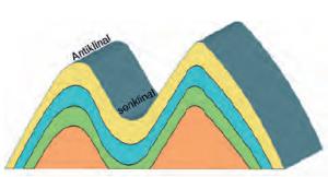 Şekil 1.8 Kıvrım dağlarının kesiti