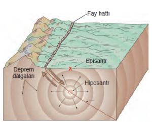Şekil 4.1 Deprem enerjisi dalgalar şeklinde çevreye yayılmaktadır.
