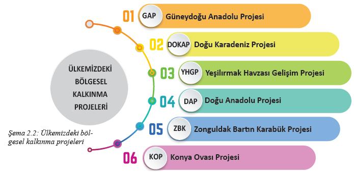 Şema 2.2 Ülkemizdeki bölgesel kalkınma projeleri