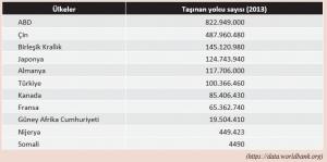 Bazı ülkelerde hava yolu ile taşınan yolcu sayısı (2016)