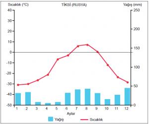 Grafik 1.5.13 Kutup altı ikliminde sıcaklık ve yağış