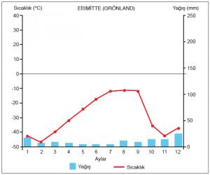 Grafik 1.5.14 Kutup ikliminde sıcaklık ve yağış