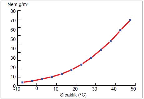 Grafik 1.5.4 Sıcaklık arttıkça havanın içerebileceği nem de artmaktadır. (acikders.ankara.edu.tr)