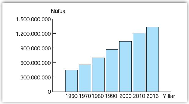 Grafik 2.3 Hindistan'ın nüfusu sürekli artmaktadır.