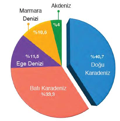 Grafik 2.3 Türkiye'de deniz ürünleri üretiminin dağılışı TÜİK, 2016