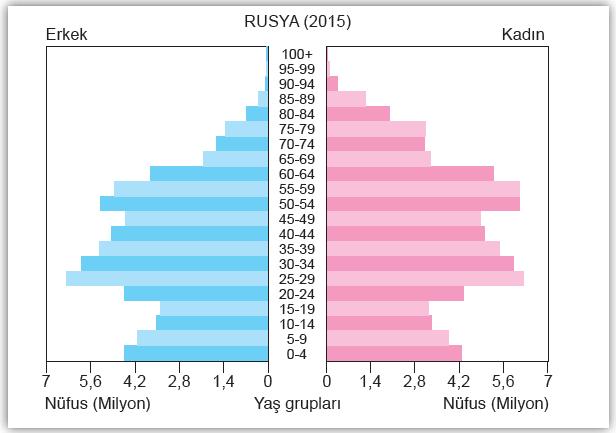 Grafik 2.7 Son yıllarda Rusya'nın nüfusu artmaktadır.