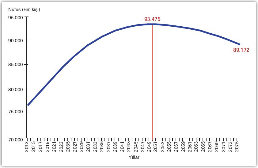 Grafik 2.9 Türkiye'nin nüfus projeksiyonu